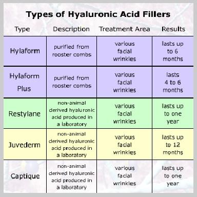 Hyaluronic-Acid-TIPOS-DE-RELLENOS-DE-ÁCIDO-HIALURÓNICO