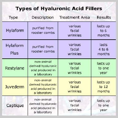 Hyaluronic-Acid-TYPES-OF-HYALURONIC-ACID-FILLERS